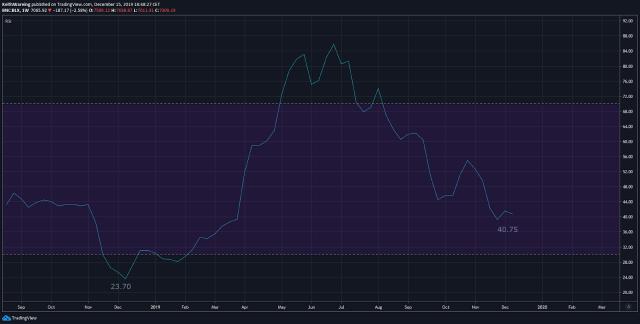 BTC USD RSI weekly chart