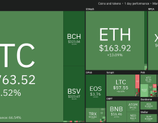 BSV Soars 95% Challenging Its Original Fork Bitcoin Cash for Top 5