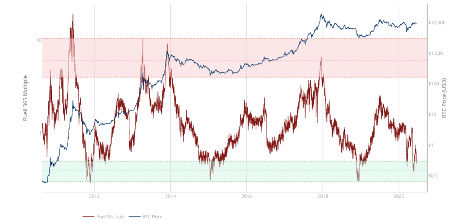 Bitcoin Puell Multiple historical chart