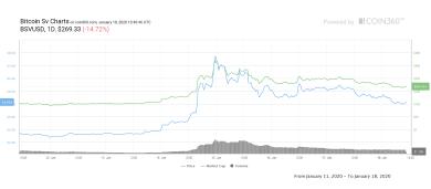 Alles heiße Luft – Bitcoin SV verliert 40%, Behauptungen von Wright stellen sich als Ente heraus
