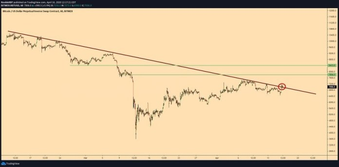 Bitcoin consolidates at an important resistance level