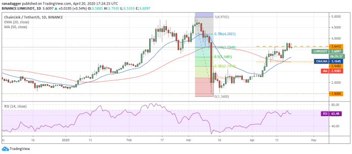 LINK–USD daily chart. Source: Tradingview​​​​​​​