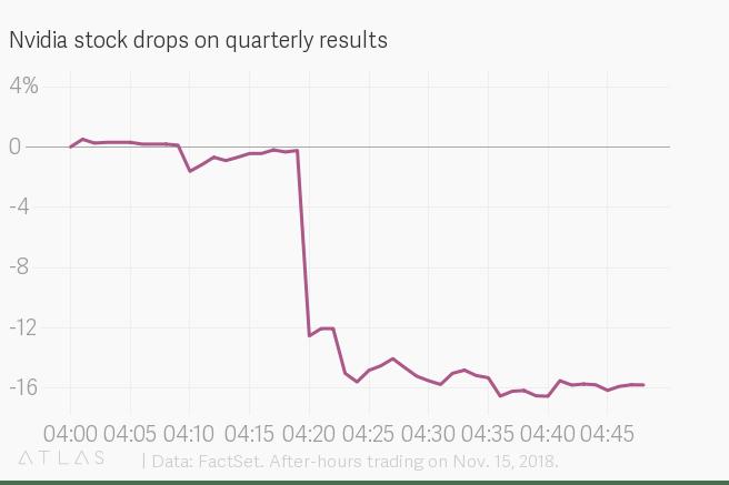 Nvidia stock following Q3 announcement. Source: Quartz