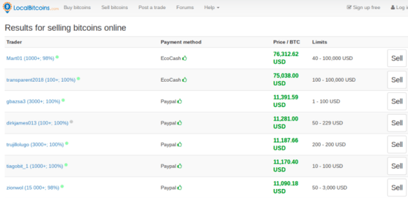 Screenshot showing purported BTC asking prices on LocalBitcoins.com for Zimbabwe-based traders