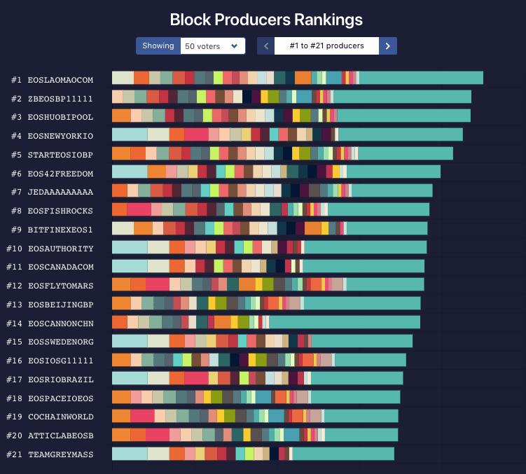 The top 21 BPs in current EOS ranking, according to EOS Titan. Source: EOS Titan