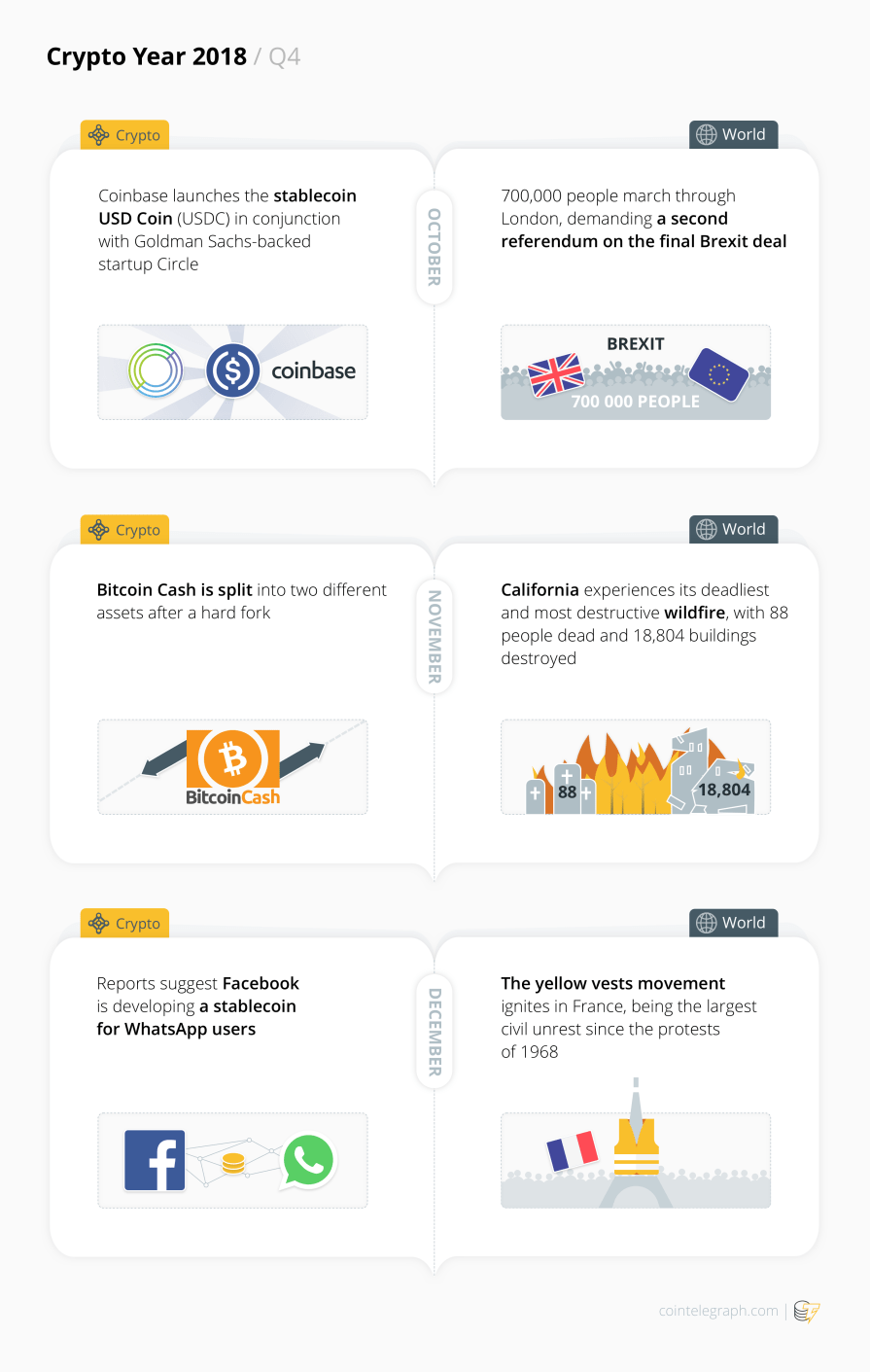 Crypto Year 2018 / Q4