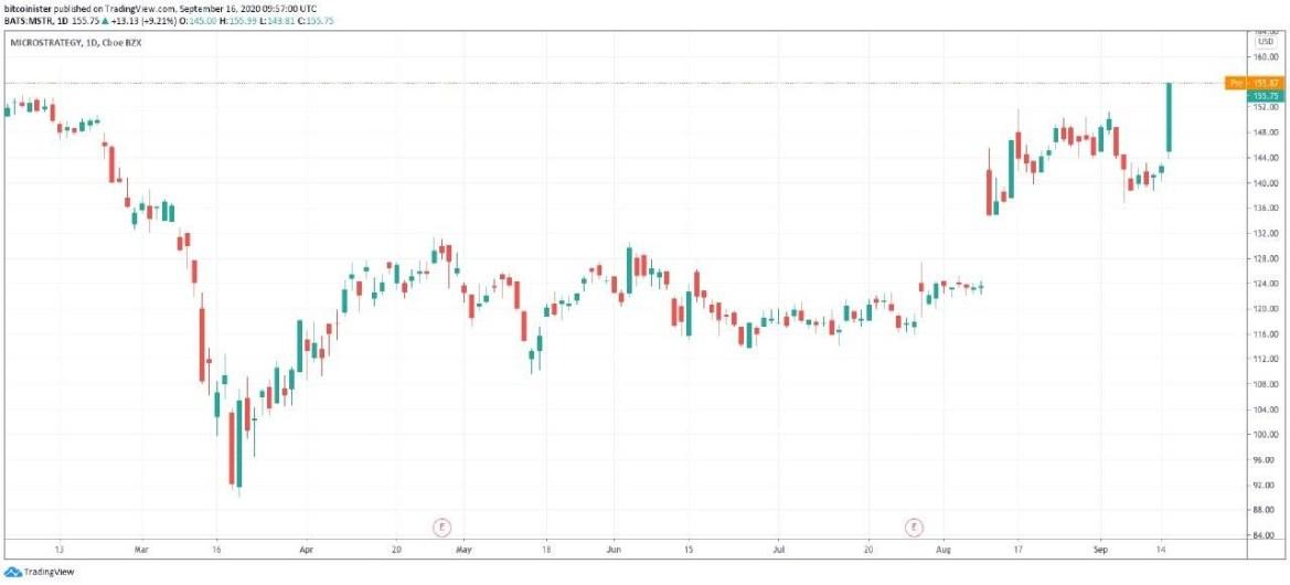 MSTR stock price