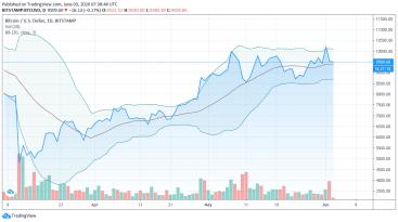 Bekannter Trader warnt: Lieber Short-Positionen bei Bitcoin