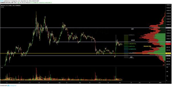 BTC USD 4-hour chart. Source: TradingView