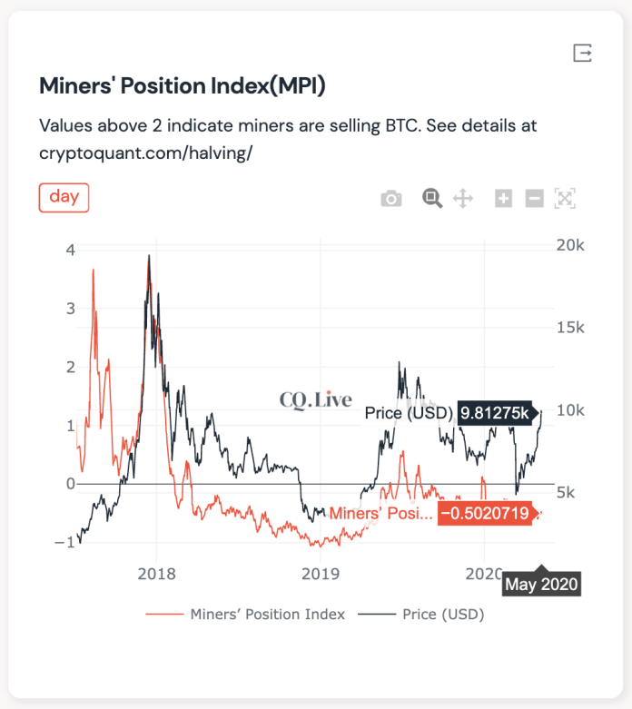 Miner Position Index. Source: CryptoQuant