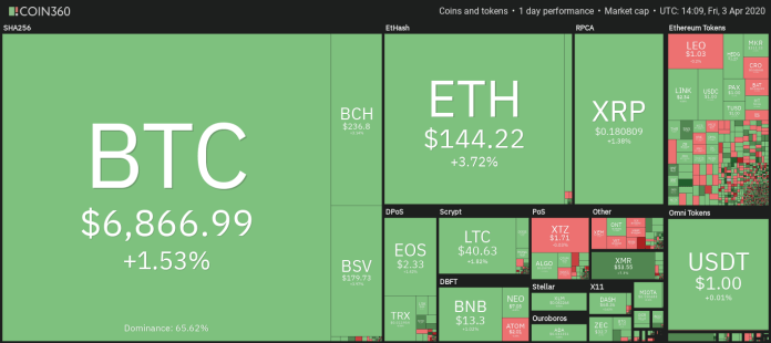 Daily overview of the cryptocurrency market. Source: Coin360