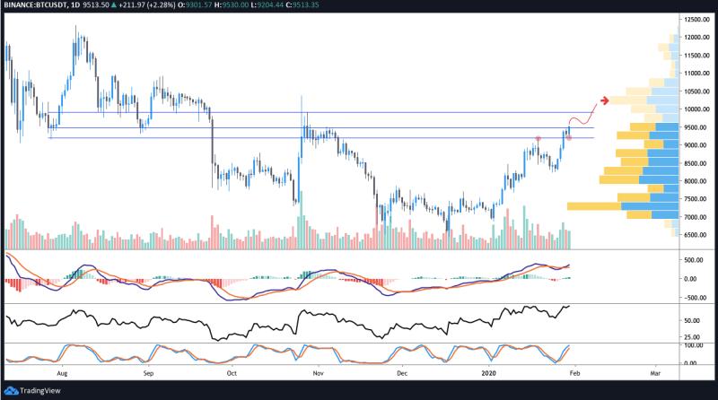 BTC/USD Tageschart. Quelle: Tradingview