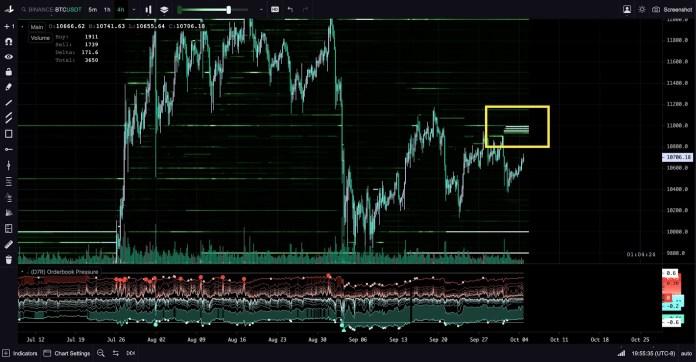 BTC/USD chart showing a 2,800 sell wall at Binance