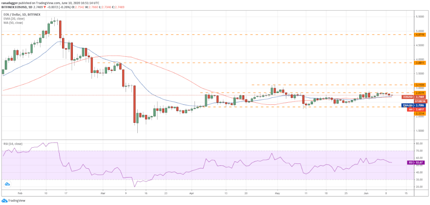 EOS/USD daily chart. Source: Tradingview