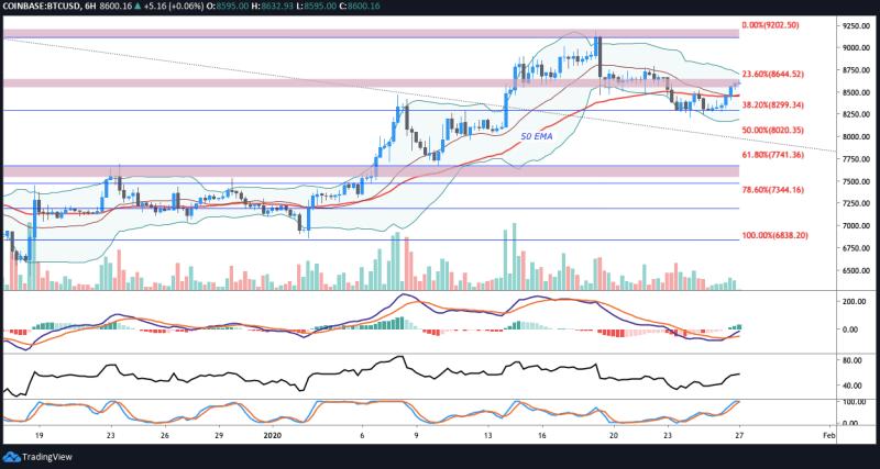 BTC/USD 6-Stunden-Chart. Quelle: Tradingview