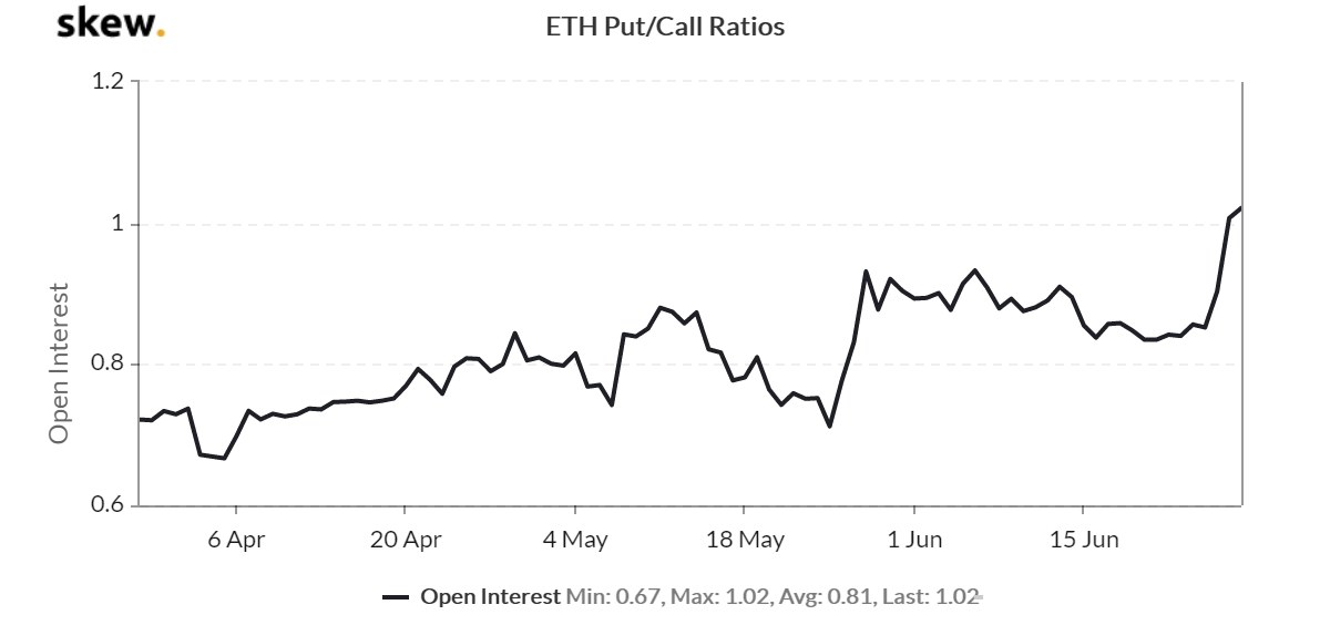 ETH options Put/Call ratios