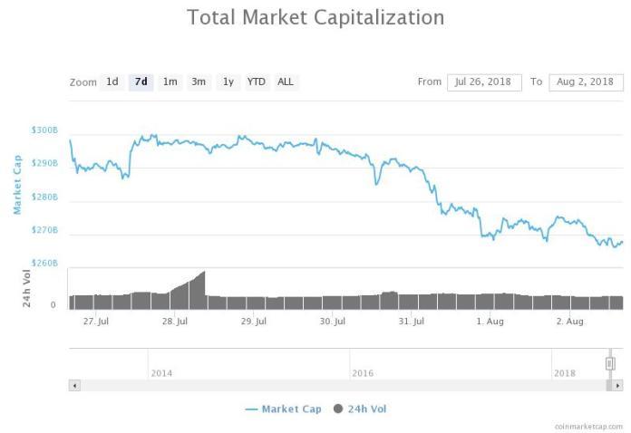Total market capitalization 24 hours chart. Source: Coinmarketcap