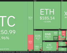 Bitcoin Price: Big Move Brewing as $9.5K Becomes Next Key Battleground