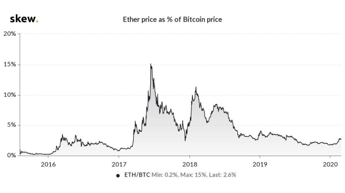 Ether price as a percentage of Bitcoin price