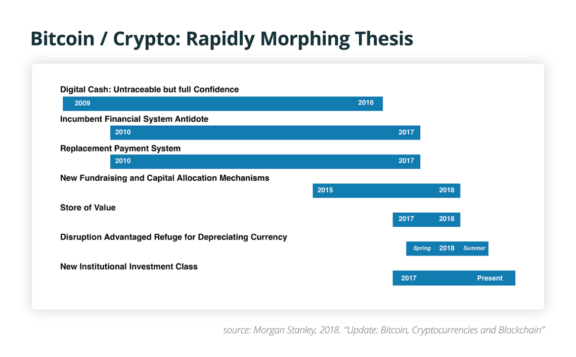 Bitcoin / Crypto: Rapidly Morphing Thesis