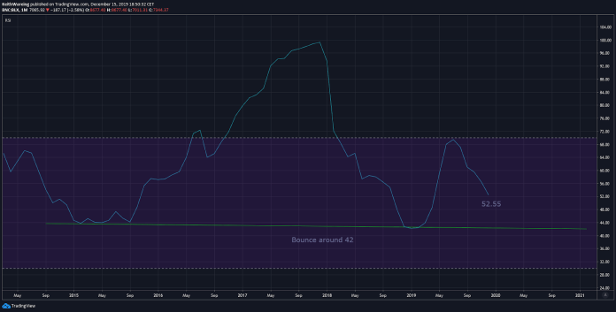 BTC USD RSI monthly chart