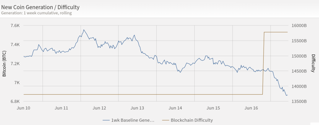Bitcoin mining vs. difficulty 1-week chart showing adjustment