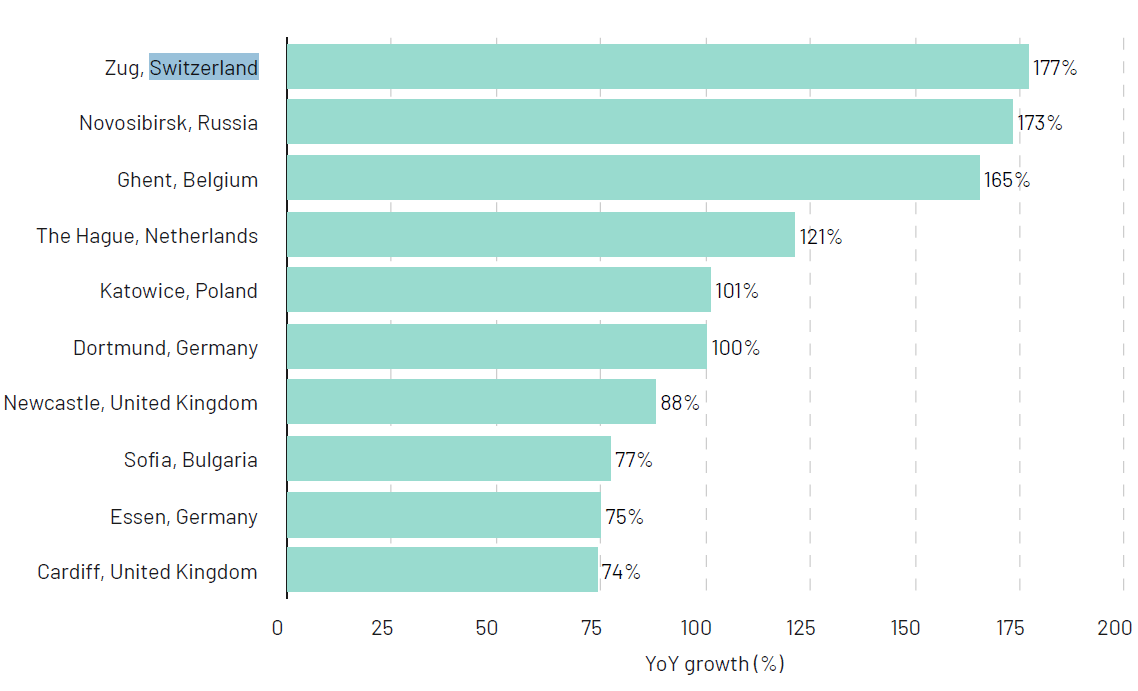 Comparison of YoY growth of attendees to tech-related meetup events per city