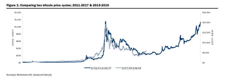 Bitcoin price cycles