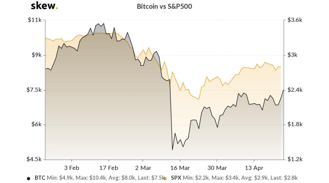 Bitcoin versus the S&P 500 3-month chart. Source: Skew