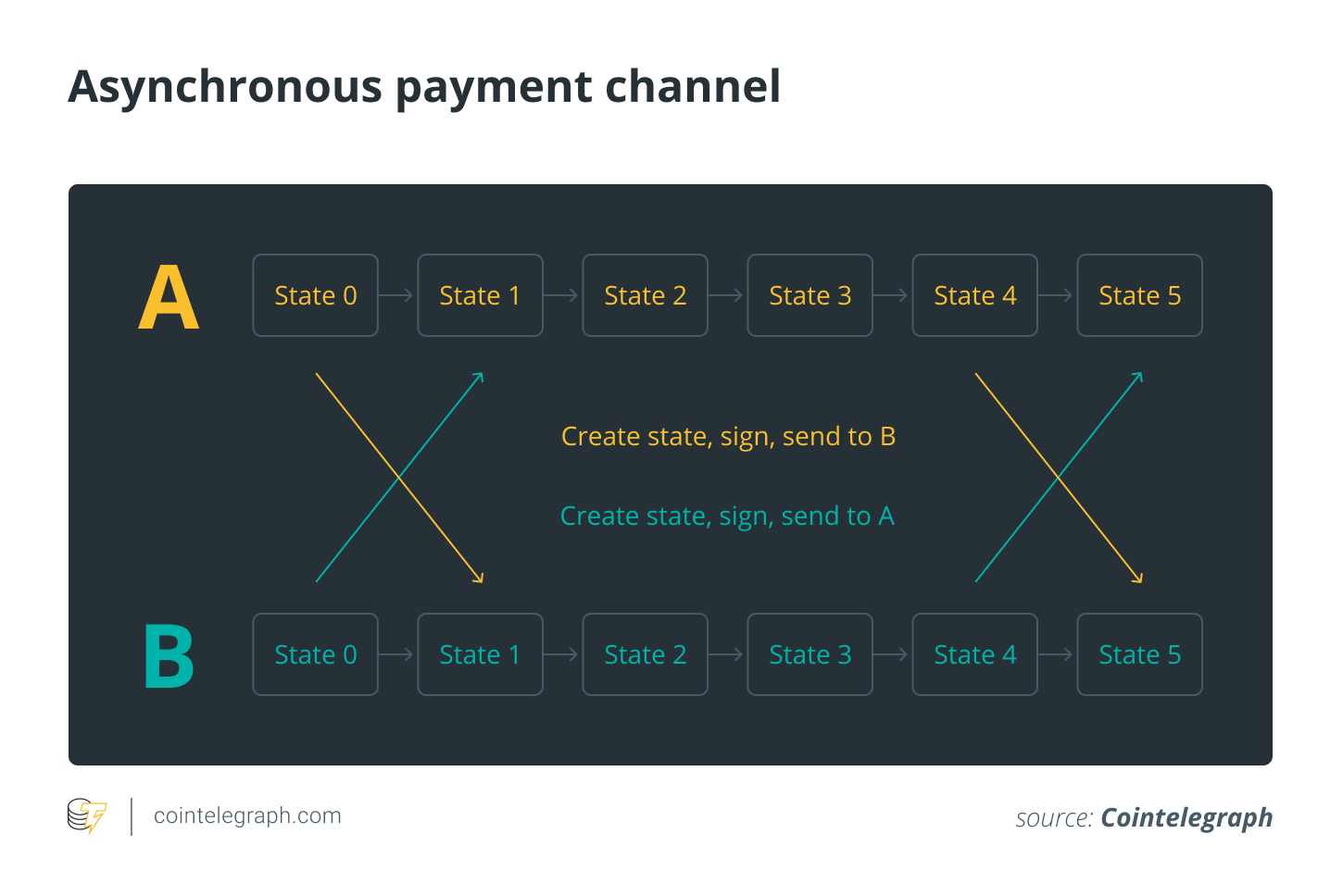 3dd5f2e3b01548e047fcec3a16b1b9c3 - Lessons Learned on Deploying Smart Contracts