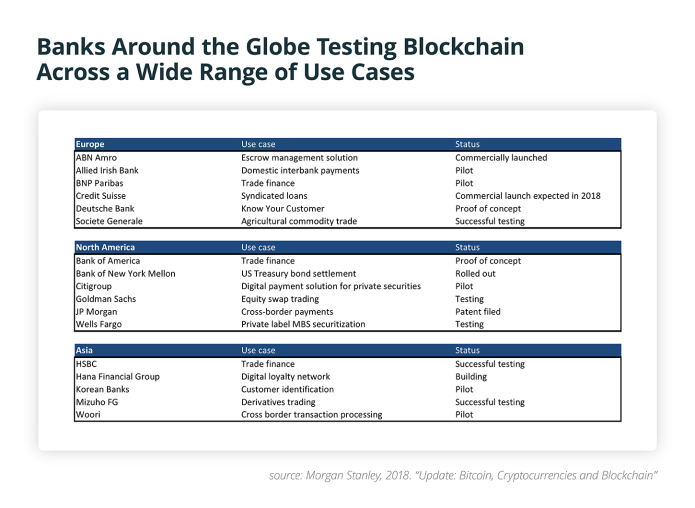 Banks Around the Globe Testing Blockchain Across a Wide Range of Use Cases