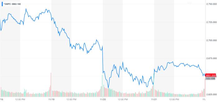S&P 500 5-days chart