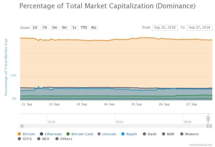 Percentage of Total Market Cap (Dominance). Source: CoinMarketCap