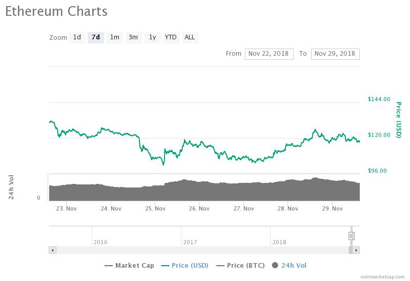Ethereum weekly price chart. Source: CoinMarketCap