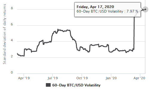 Bitcoin's current 60-day volatility