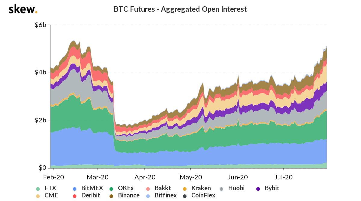 Bitcoin futures aggregate open interest