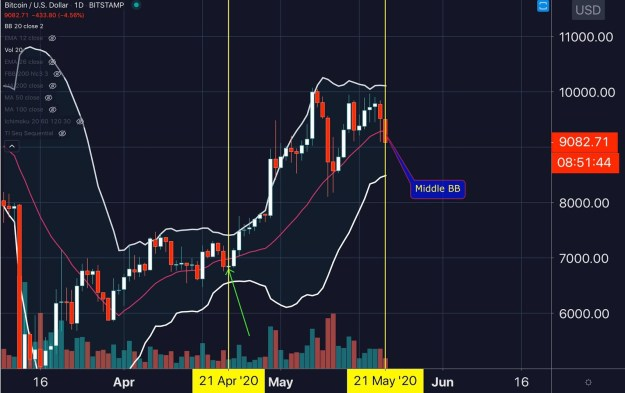 BTC USD daily chart. Source: Big Chronis Trading