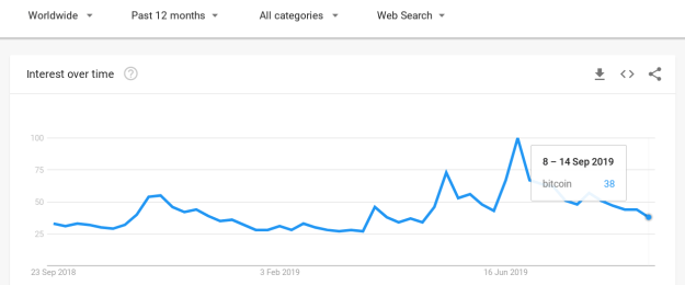 "12-month worldwide Google search popularity for ""Bitcoin."""