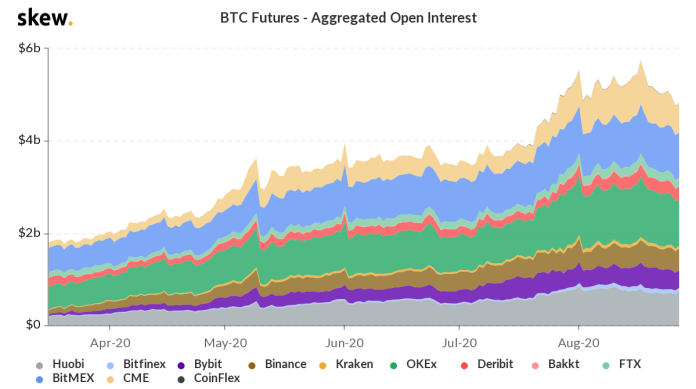 Total open interest of futures contracts on BTC, USD.  Source: Bybt and CoinTelegraph