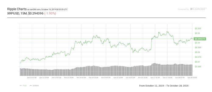 XRP seven-day price chart. Source: Coin360