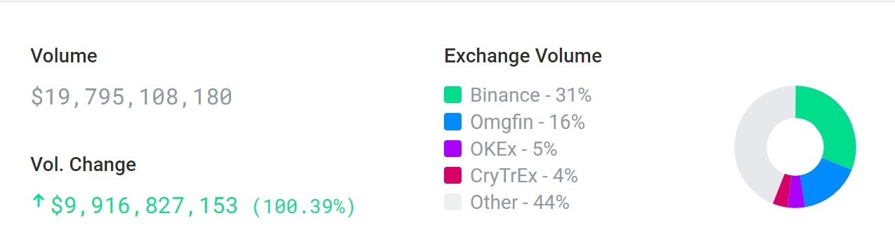 LINK 30-day exchange volume