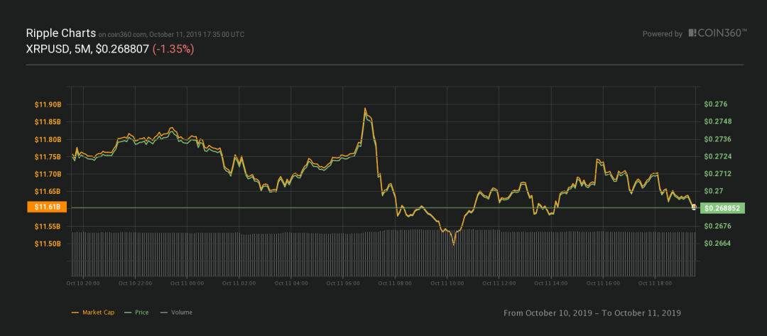 XRP 24-hour price chart. Source: Coin360