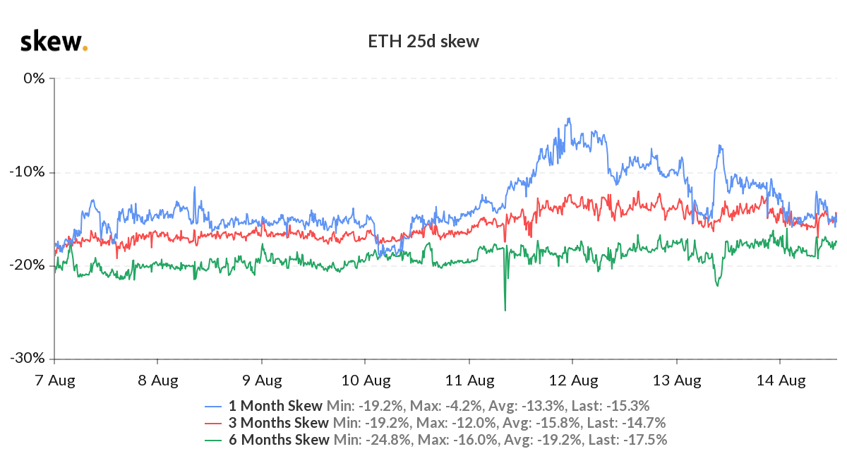 ETH 25d skew and implied volatility