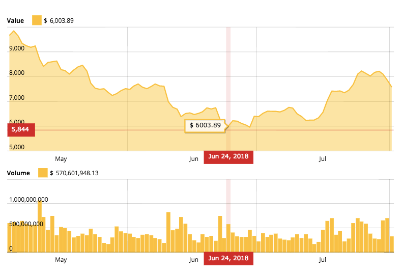 Bitcoin 3 months price chart
