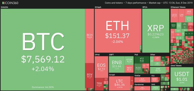 Vista semanal de datos del mercado de cifrado