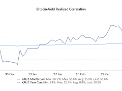 Bitcoin & Gold 'Are Doing the Same Thing' in Coronavirus Crisis: Pomp