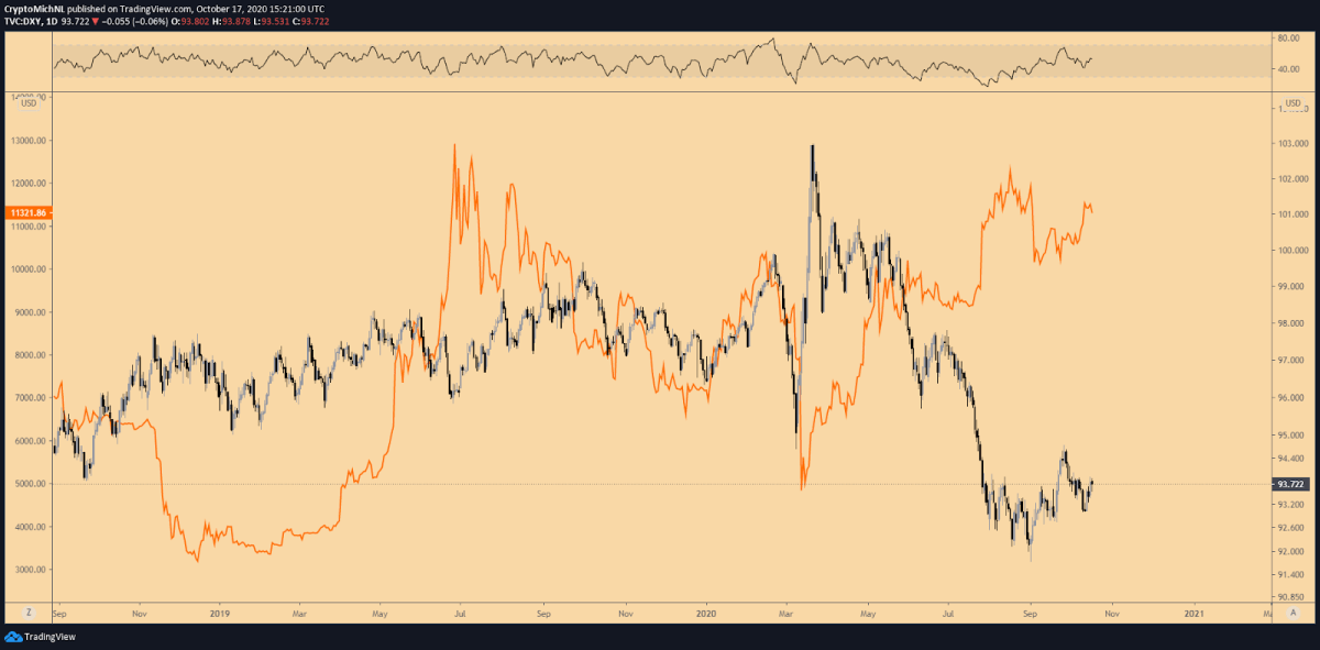DXY vs. BTC/USD 1-day charts. Source: TradingView