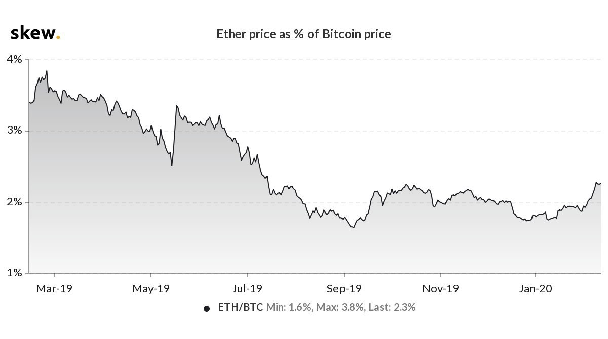 Ether price as % of Bitcoin price chart