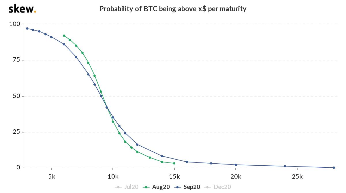 Bitcoin probability at options maturity