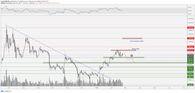BTC USD 1-day bearish scenario. Source: TradingView